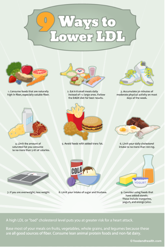 ★ Diet Chart For Cholesterol Patient In India
